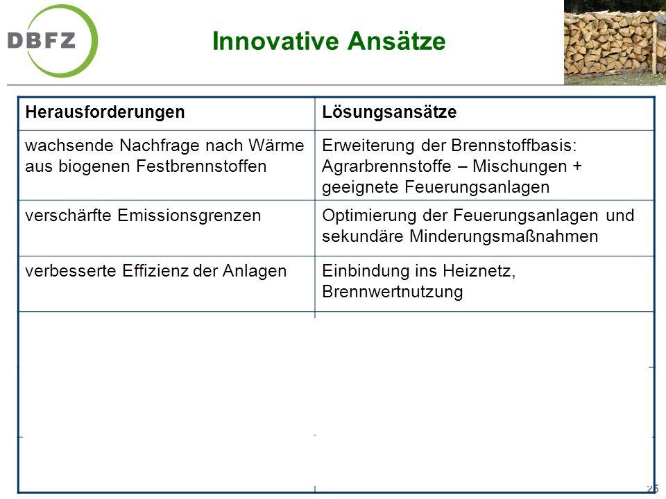25 Innovative Ansätze HerausforderungenLösungsansätze wachsende Nachfrage nach Wärme aus biogenen Festbrennstoffen Erweiterung der Brennstoffbasis: Ag