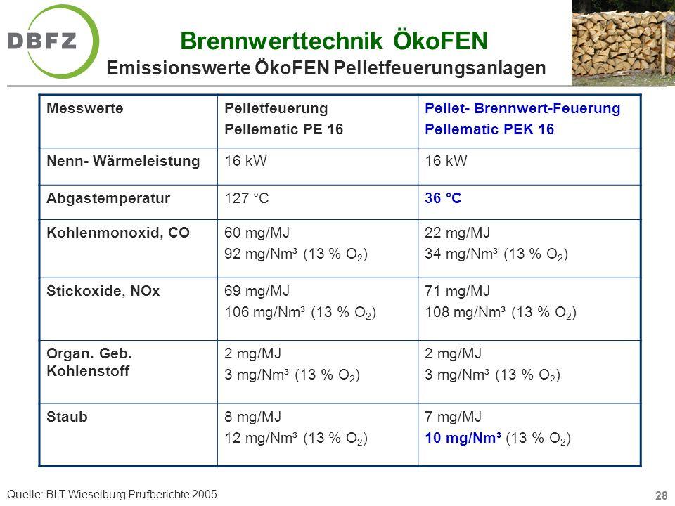 28 Brennwerttechnik ÖkoFEN Emissionswerte ÖkoFEN Pelletfeuerungsanlagen MesswertePelletfeuerung Pellematic PE 16 Pellet- Brennwert-Feuerung Pellematic