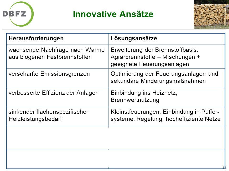 29 Innovative Ansätze HerausforderungenLösungsansätze wachsende Nachfrage nach Wärme aus biogenen Festbrennstoffen Erweiterung der Brennstoffbasis: Ag