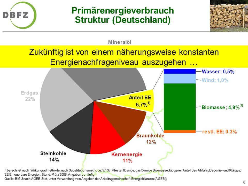 6 Primärenergieverbrauch Struktur (Deutschland) Zukünftig ist von einem näherungsweise konstanten Energienachfrageniveau auszugehen …
