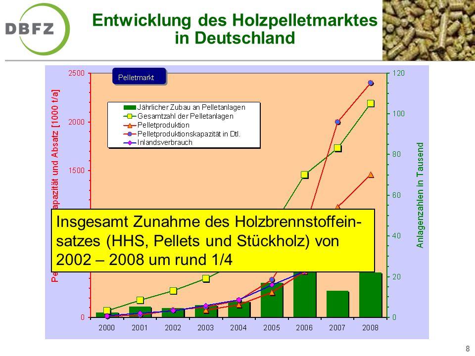 8 Entwicklung des Holzpelletmarktes in Deutschland Insgesamt Zunahme des Holzbrennstoffein- satzes (HHS, Pellets und Stückholz) von 2002 – 2008 um run