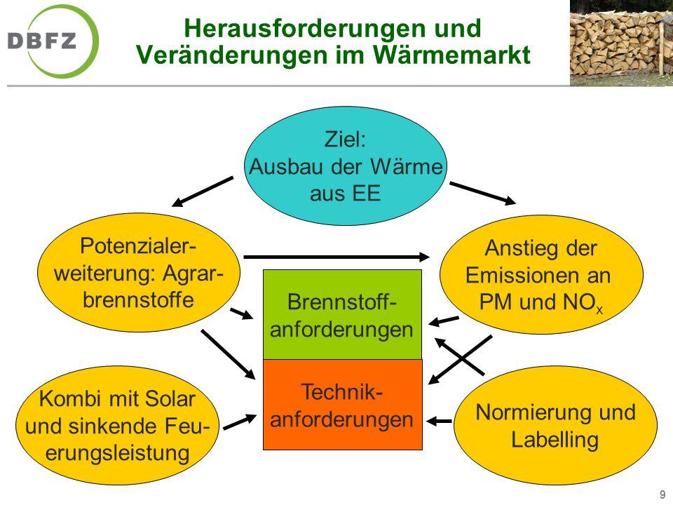 9 Herausforderungen und Veränderungen im Wärmemarkt Ziel: Ausbau der Wärme aus EE Anstieg der Emissionen an PM und NO x Potenzialer- weiterung: Agrar-