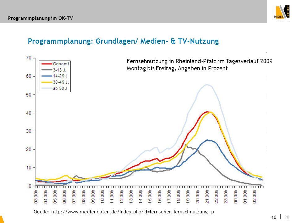 Programmplanung im OK-TV 10 I 28 Programmplanung: Grundlagen/ Medien- & TV-Nutzung Fernsehnutzung in Rheinland-Pfalz im Tagesverlauf 2009 Montag bis F