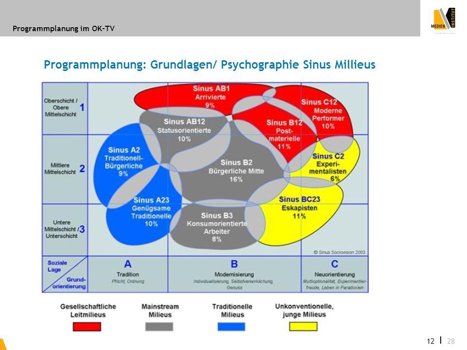 Programmplanung im OK-TV 12 I 28 Programmplanung: Grundlagen/ Psychographie Sinus Millieus