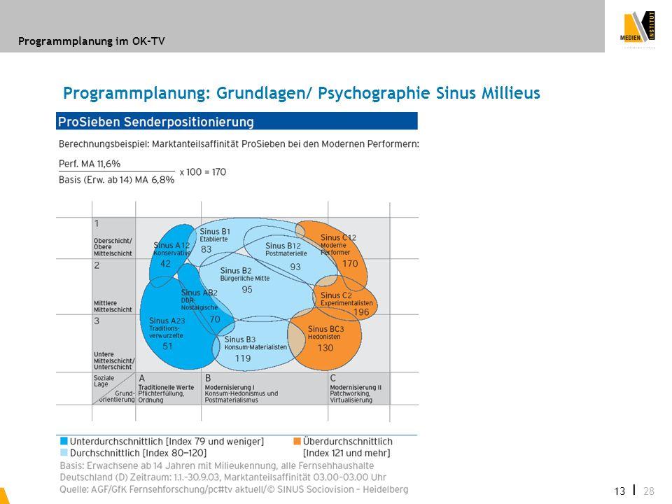 Programmplanung im OK-TV 13 I 28 Programmplanung: Grundlagen/ Psychographie Sinus Millieus
