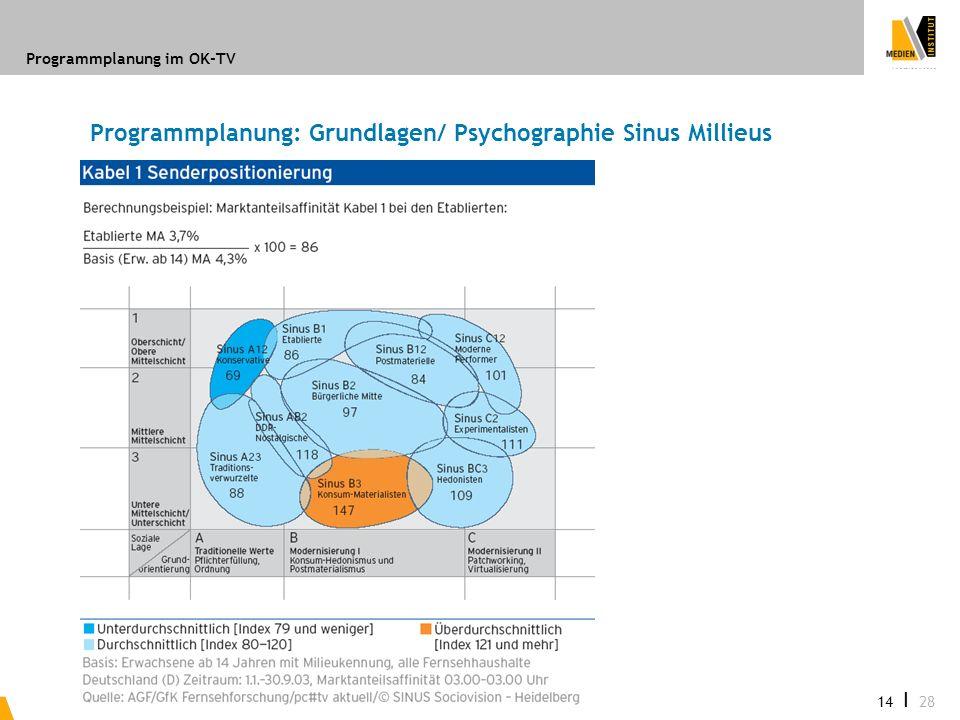 Programmplanung im OK-TV 14 I 28 Programmplanung: Grundlagen/ Psychographie Sinus Millieus