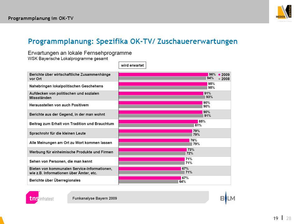 Programmplanung im OK-TV 19 I 28 Programmplanung: Spezifika OK-TV/ Zuschauererwartungen