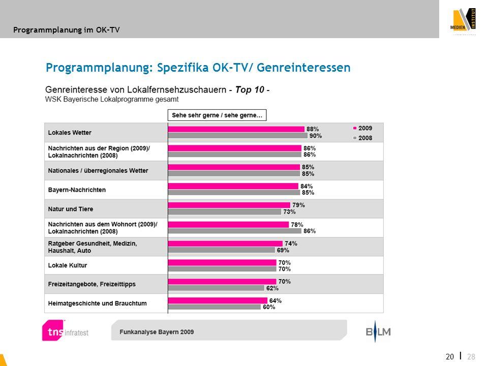 Programmplanung im OK-TV 20 I 28 Programmplanung: Spezifika OK-TV/ Genreinteressen