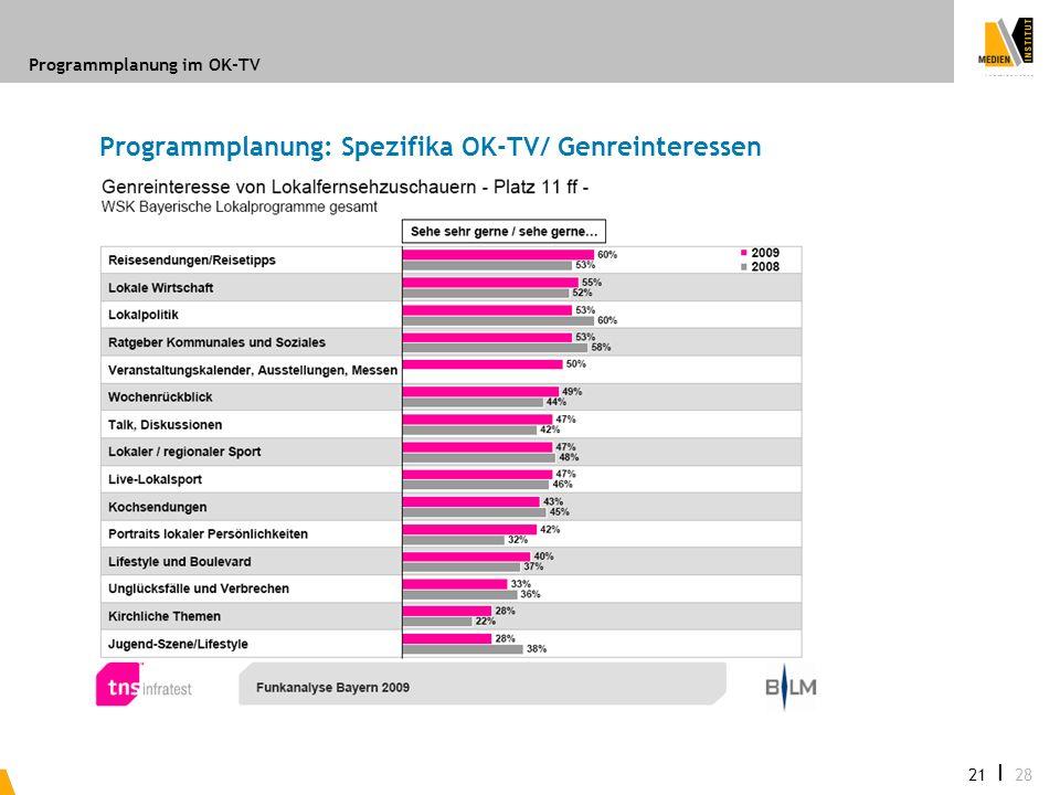 Programmplanung im OK-TV 21 I 28 Programmplanung: Spezifika OK-TV/ Genreinteressen