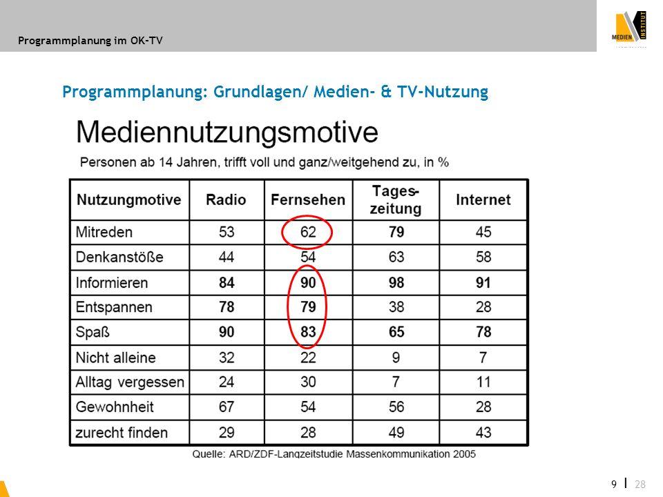 Programmplanung im OK-TV 9 I 28 Programmplanung: Grundlagen/ Medien- & TV-Nutzung
