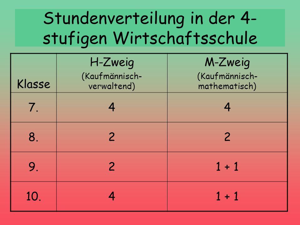 Stundenverteilung in der 4- stufigen Wirtschaftsschule Klasse H-Zweig (Kaufmännisch- verwaltend) M-Zweig (Kaufmännisch- mathematisch) 7.44 8.22 9.21 +