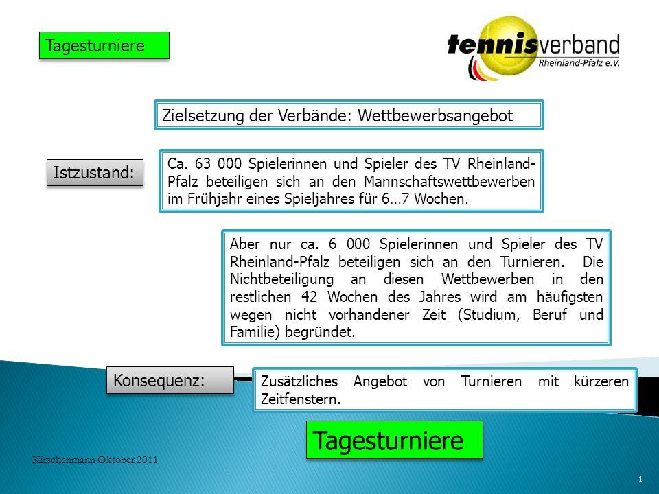 1 Kirschenmann Oktober 2011 Tagesturniere Zielsetzung der Verbände: Wettbewerbsangebot Istzustand: Ca. 63 000 Spielerinnen und Spieler des TV Rheinlan