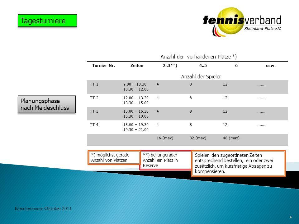 4 Kirschenmann Oktober 2011 Tagesturniere Planungsphase nach Meldeschluss Anzahl der vorhandenen Plätze *) Turnier Nr.Zeiten2..3**)4..56usw. TT 19.00