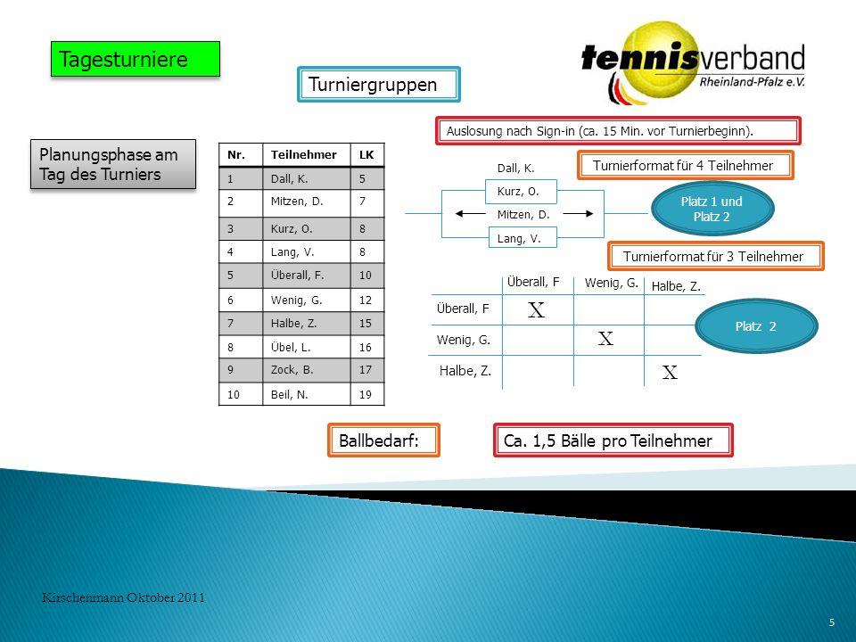 5 Kirschenmann Oktober 2011 Tagesturniere Planungsphase am Tag des Turniers Auslosung nach Sign-in (ca. 15 Min. vor Turnierbeginn). Turniergruppen Nr.