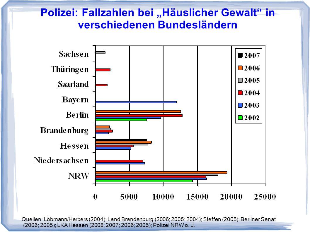 Polizei: Fallzahlen bei Häuslicher Gewalt in verschiedenen Bundesländern Quellen: Löbmann/Herbers (2004); Land Brandenburg (2006; 2005; 2004); Steffen (2005); Berliner Senat (2006; 2005); LKA Hessen (2008; 2007; 2006; 2005); Polizei NRW o.