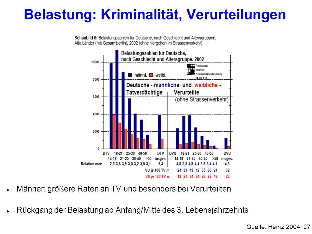 Belastung: Kriminalität, Verurteilungen Männer: größere Raten an TV und besonders bei Verurteilten Rückgang der Belastung ab Anfang/Mitte des 3. Leben
