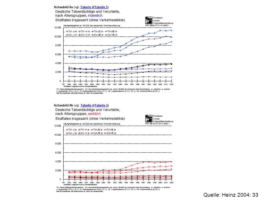 Altersstruktur deutsche Wohnbevölkerung 2006 Quelle: BKA 2007