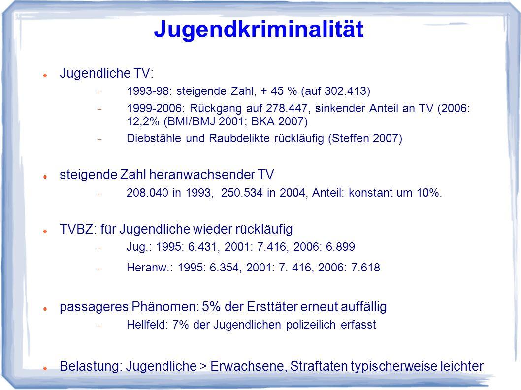 Jugendliche TV: 1993-98: steigende Zahl, + 45 % (auf 302.413) 1999-2006: Rückgang auf 278.447, sinkender Anteil an TV (2006: 12,2% (BMI/BMJ 2001; BKA 2007) Diebstähle und Raubdelikte rückläufig (Steffen 2007) steigende Zahl heranwachsender TV 208.040 in 1993, 250.534 in 2004, Anteil: konstant um 10%.