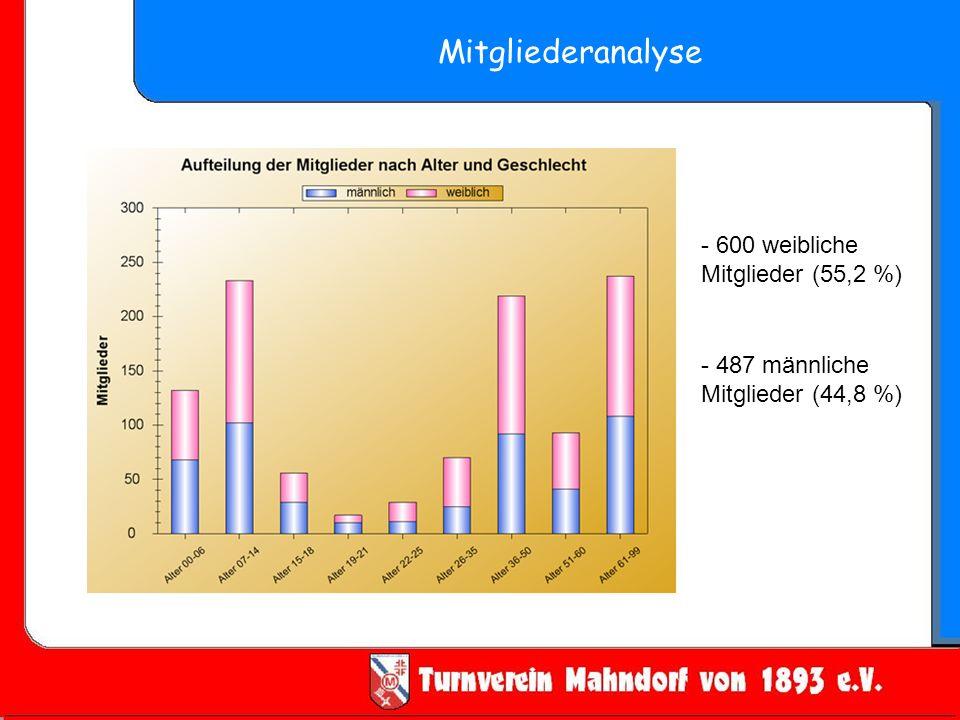Mitgliederanalyse - 600 weibliche Mitglieder (55,2 %) - 487 männliche Mitglieder (44,8 %)