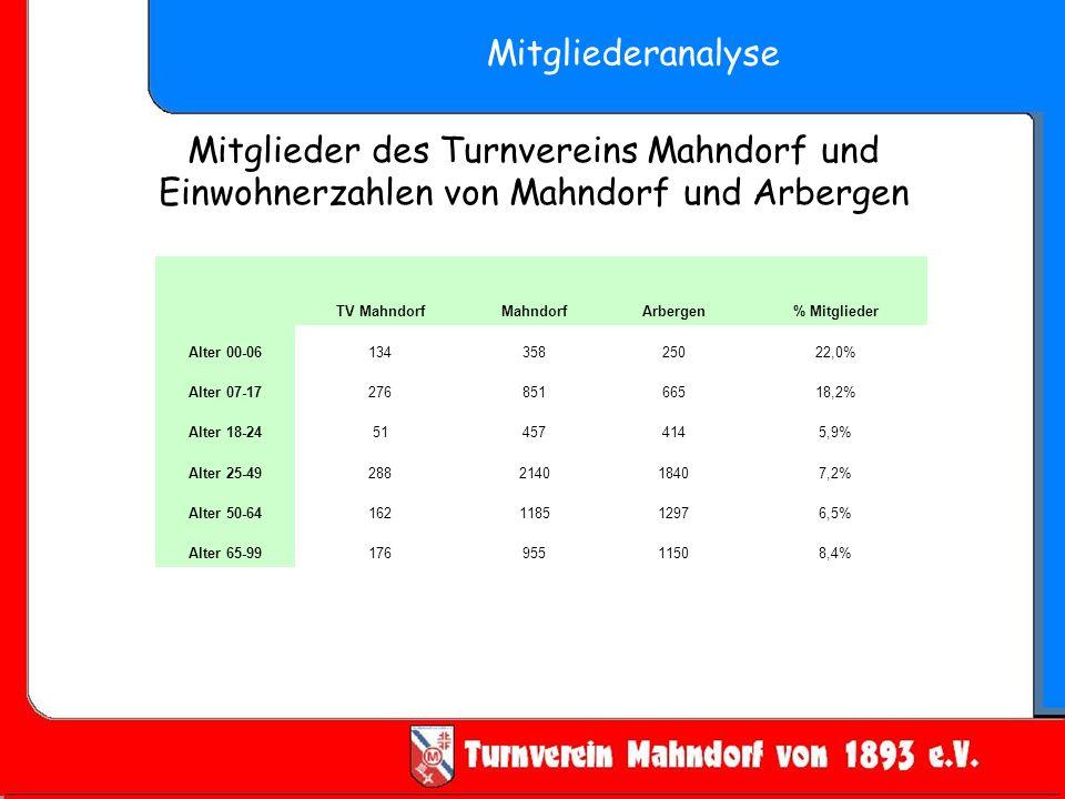 Mitgliederanalyse TV MahndorfMahndorfArbergen% Mitglieder Alter 00-0613435825022,0% Alter 07-1727685166518,2% Alter 18-24514574145,9% Alter 25-49288214018407,2% Alter 50-64162118512976,5% Alter 65-9917695511508,4% Mitglieder des Turnvereins Mahndorf und Einwohnerzahlen von Mahndorf und Arbergen