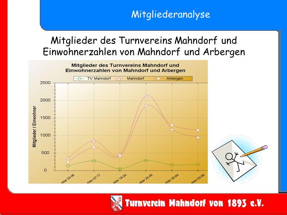 Mitgliederanalyse Mitglieder des Turnvereins Mahndorf und Einwohnerzahlen von Mahndorf und Arbergen