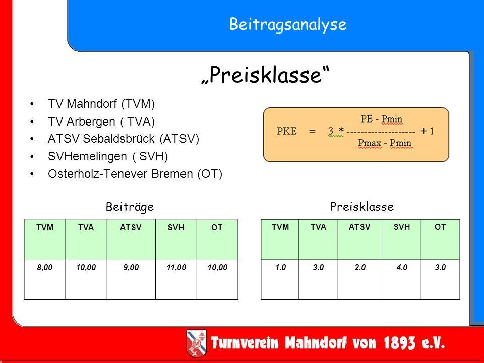 Preisklasse TV Mahndorf (TVM) TV Arbergen ( TVA) ATSV Sebaldsbrück (ATSV) SVHemelingen ( SVH) Osterholz-Tenever Bremen (OT) TVMTVAATSVSVHOT 8,0010,009,0011,0010,00 TVMTVAATSVSVHOT 1.03.02.04.03.0 BeiträgePreisklasse Beitragsanalyse