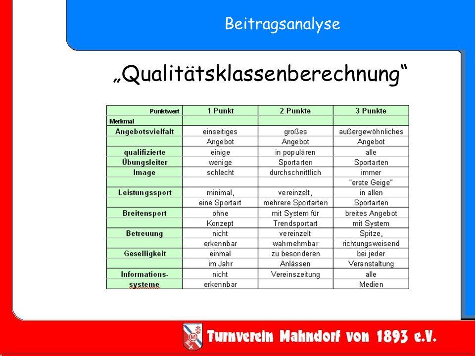 Qualitätsklassenberechnung Beitragsanalyse
