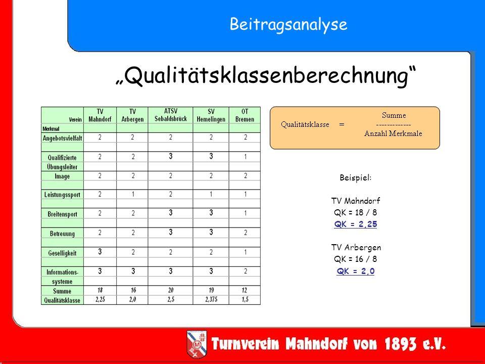 Qualitätsklassenberechnung Beitragsanalyse Beispiel: TV Mahndorf QK = 18 / 8 QK = 2,25 TV Arbergen QK = 16 / 8 QK = 2,0