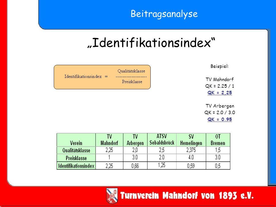 Identifikationsindex Beitragsanalyse Beispiel: TV Mahndorf QK = 2.25 / 1 QK = 2,25 TV Arbergen QK = 2.0 / 3.0 QK = 0.95