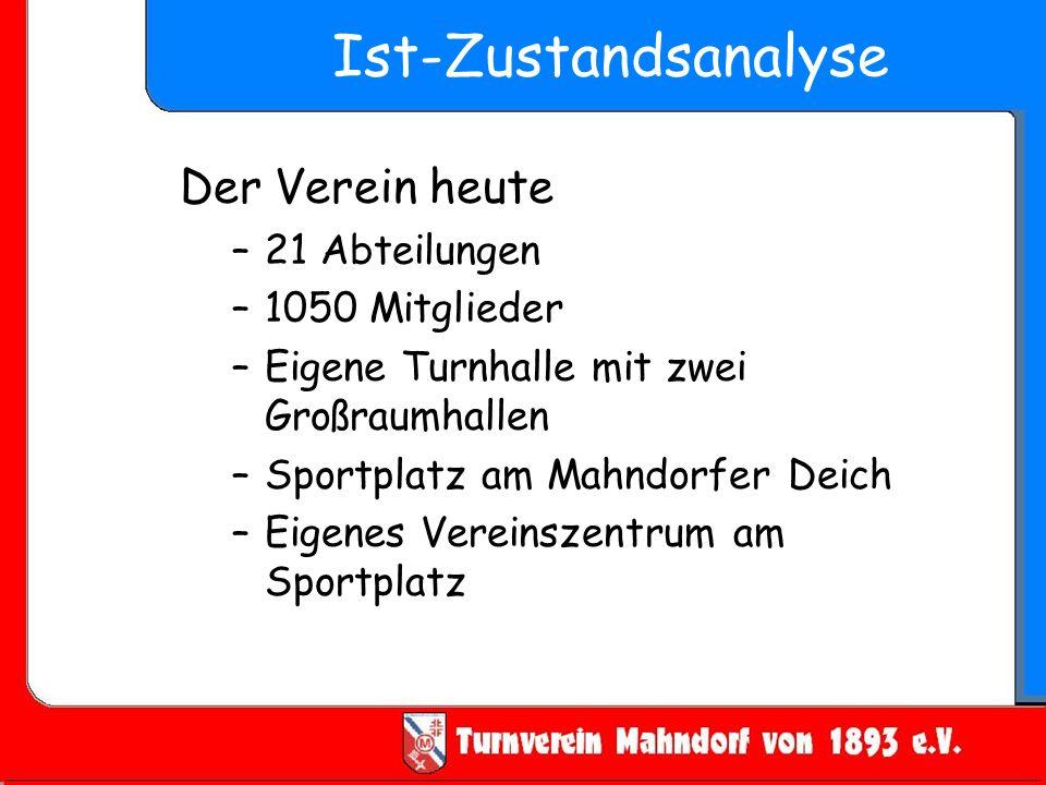 Ist-Zustandsanalyse Der Verein heute –21 Abteilungen –1050 Mitglieder –Eigene Turnhalle mit zwei Großraumhallen –Sportplatz am Mahndorfer Deich –Eigen