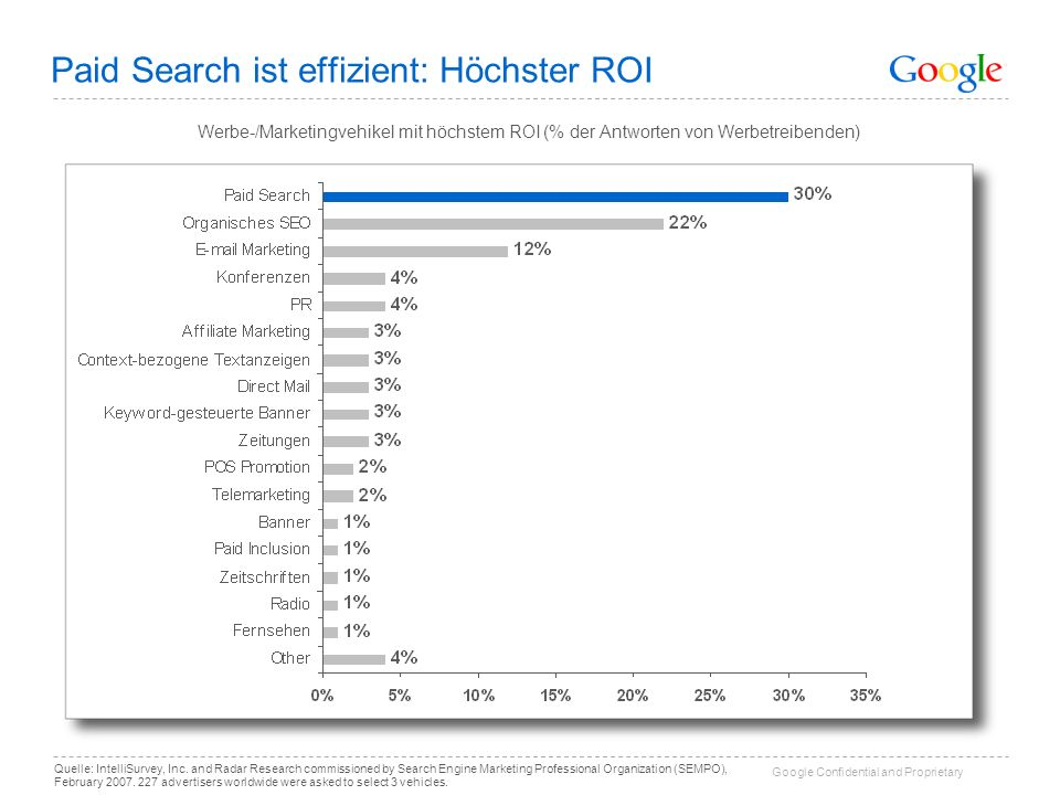 Google Confidential and Proprietary Paid Search ist effizient: Höchster ROI Quelle: IntelliSurvey, Inc. and Radar Research commissioned by Search Engi