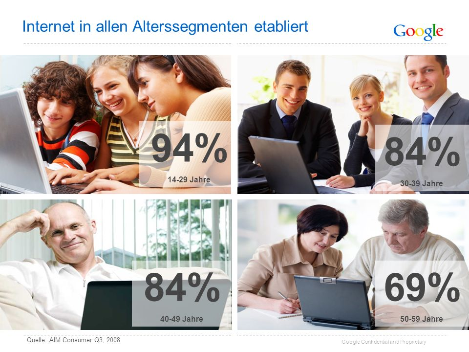 Google Confidential and Proprietary 94% 14-29 Jahre 84% 30-39 Jahre 84% 40-49 Jahre 69% 50-59 Jahre Quelle: AIM Consumer Q3, 2008 Internet in allen Al