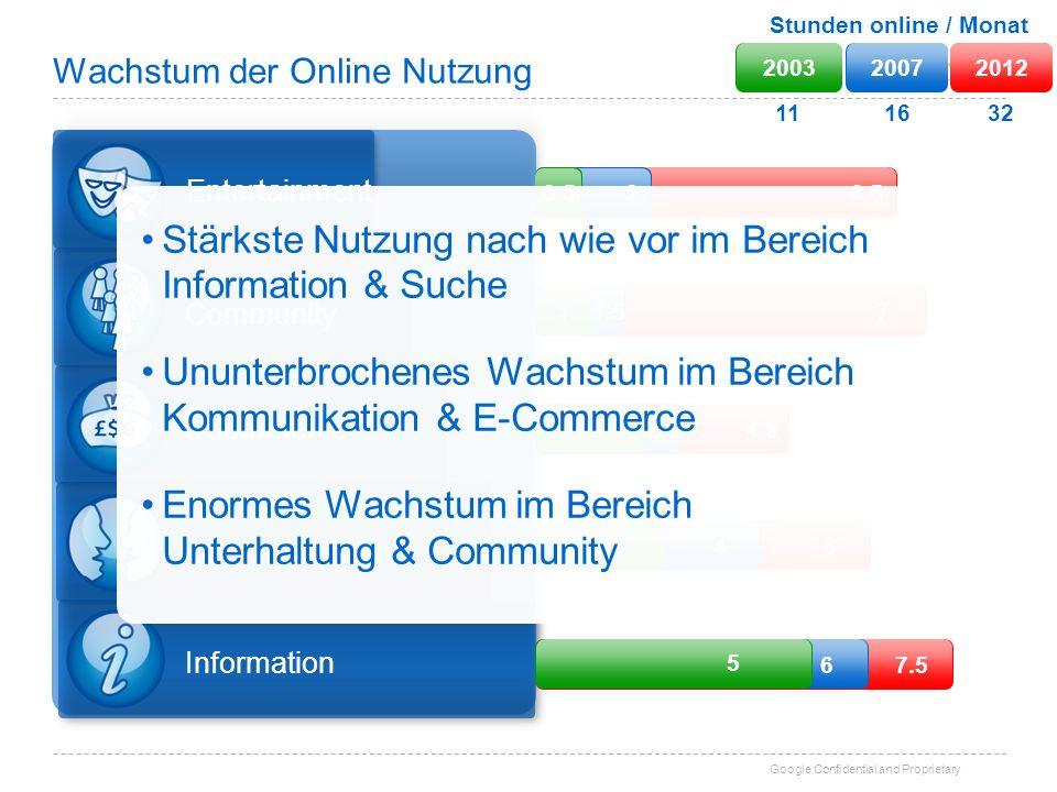 Google Confidential and Proprietary 6.5 Wachstum der Online Nutzung Information Communication eCommerce Community Entertainment 20032007 Stunden onlin