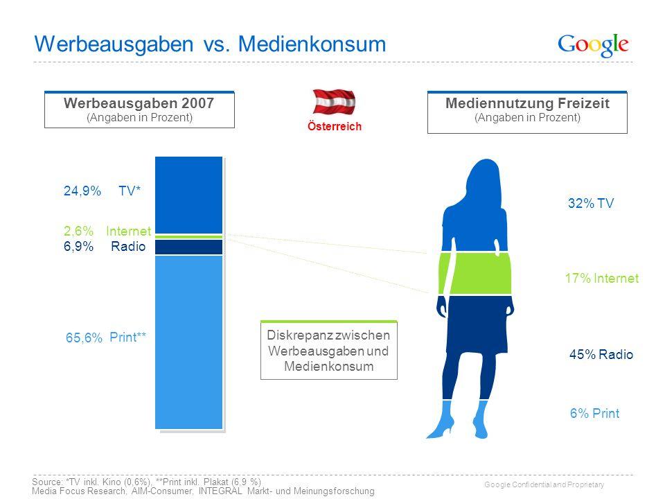 Google Confidential and Proprietary Werbeausgaben vs.