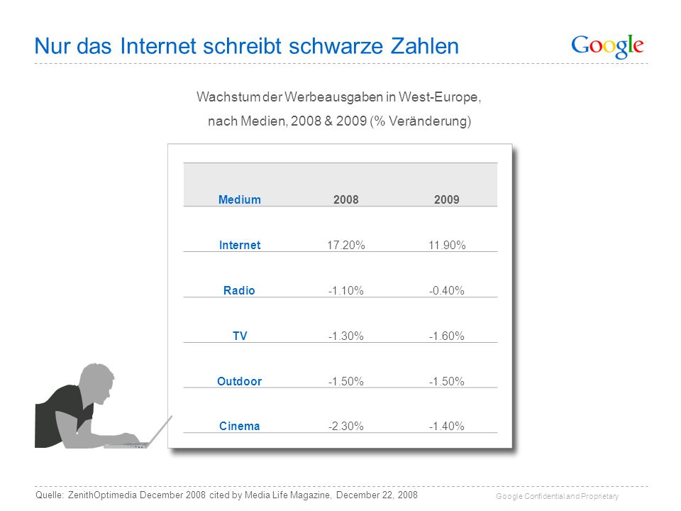 Google Confidential and Proprietary Nur das Internet schreibt schwarze Zahlen Quelle: ZenithOptimedia December 2008 cited by Media Life Magazine, Dece