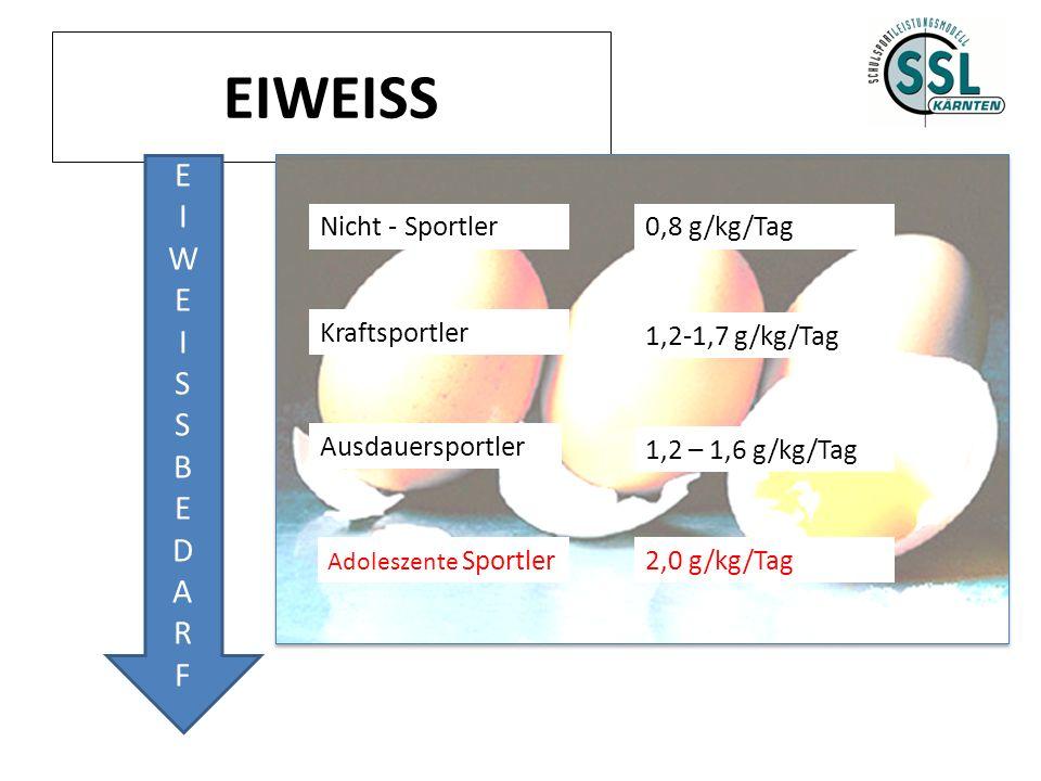 EIWEISS EIWEISSBEDARFEIWEISSBEDARF Nicht - Sportler Kraftsportler Ausdauersportler Adoleszente Sportler 0,8 g/kg/Tag 1,2-1,7 g/kg/Tag 1,2 – 1,6 g/kg/T