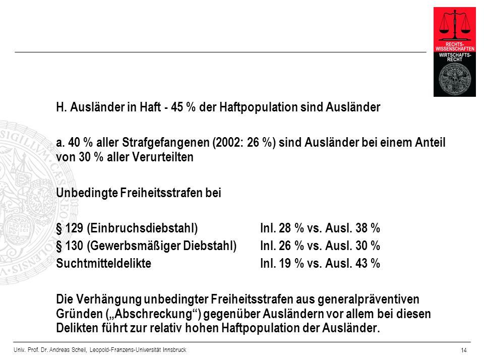 Univ. Prof. Dr. Andreas Scheil, Leopold-Franzens-Universität Innsbruck 14 H. Ausländer in Haft - 45 % der Haftpopulation sind Ausländer a. 40 % aller