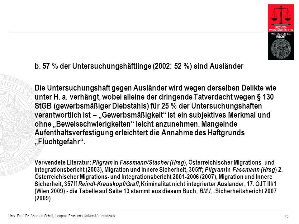 Univ. Prof. Dr. Andreas Scheil, Leopold-Franzens-Universität Innsbruck 15 b. 57 % der Untersuchungshäftlinge (2002: 52 %) sind Ausländer Die Untersuch