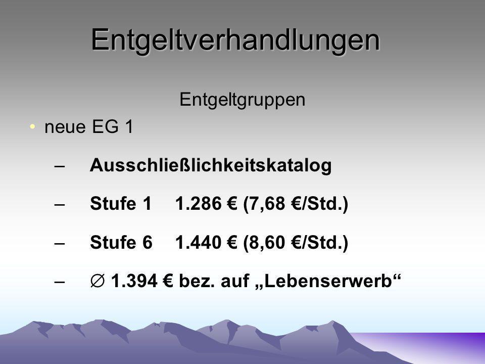 Entgeltverhandlungen Entgeltgruppen neue EG 1 –Ausschließlichkeitskatalog –Stufe 11.286 (7,68 /Std.) –Stufe 61.440 (8,60 /Std.) – 1.394 bez.