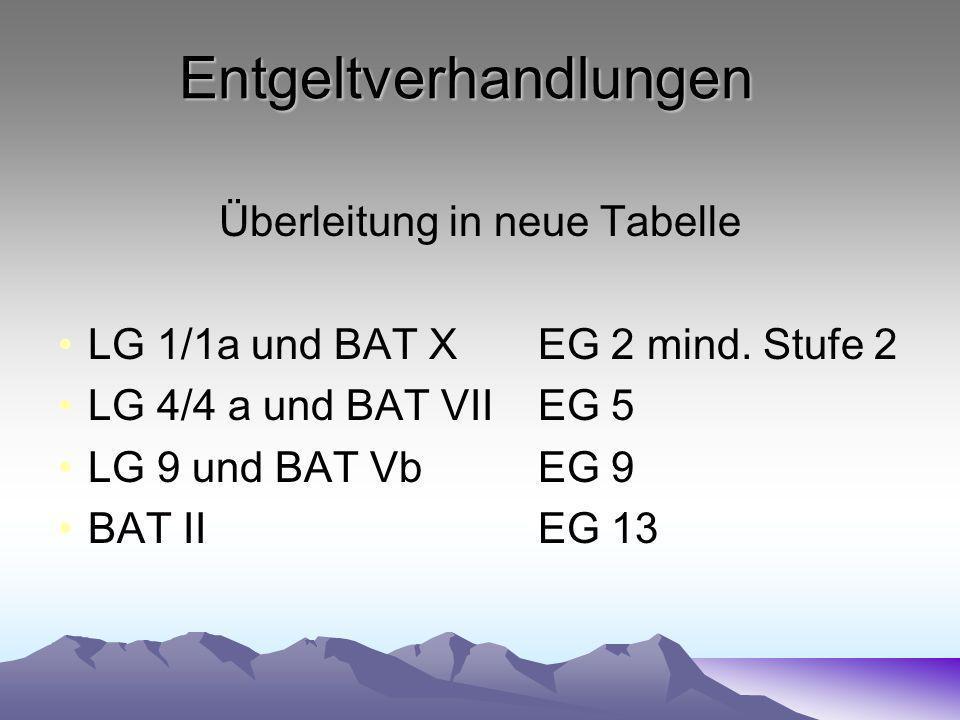 Entgeltverhandlungen Überleitung in neue Tabelle LG 1/1a und BAT XEG 2 mind. Stufe 2 LG 4/4 a und BAT VII EG 5 LG 9 und BAT VbEG 9 BAT IIEG 13