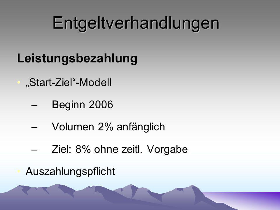 Entgeltverhandlungen Leistungsbezahlung Start-Ziel-Modell –Beginn 2006 –Volumen 2% anfänglich –Ziel: 8% ohne zeitl. Vorgabe Auszahlungspflicht