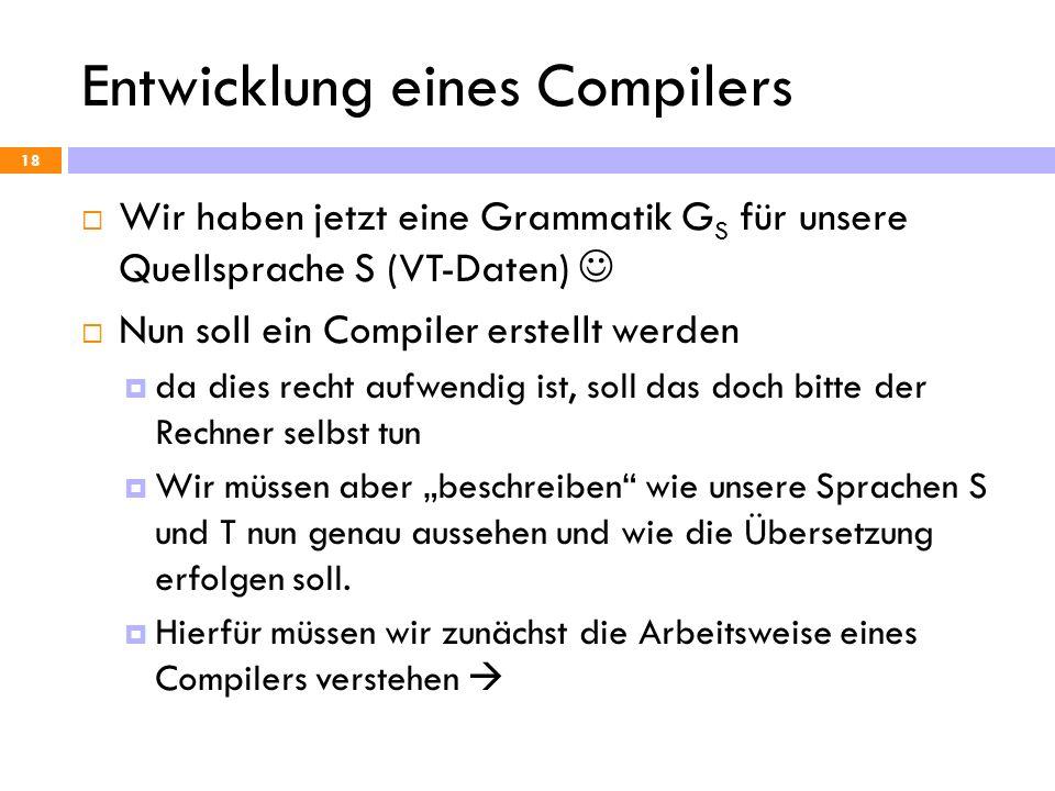 Entwicklung eines Compilers 18 Wir haben jetzt eine Grammatik G S für unsere Quellsprache S (VT-Daten) Nun soll ein Compiler erstellt werden da dies r