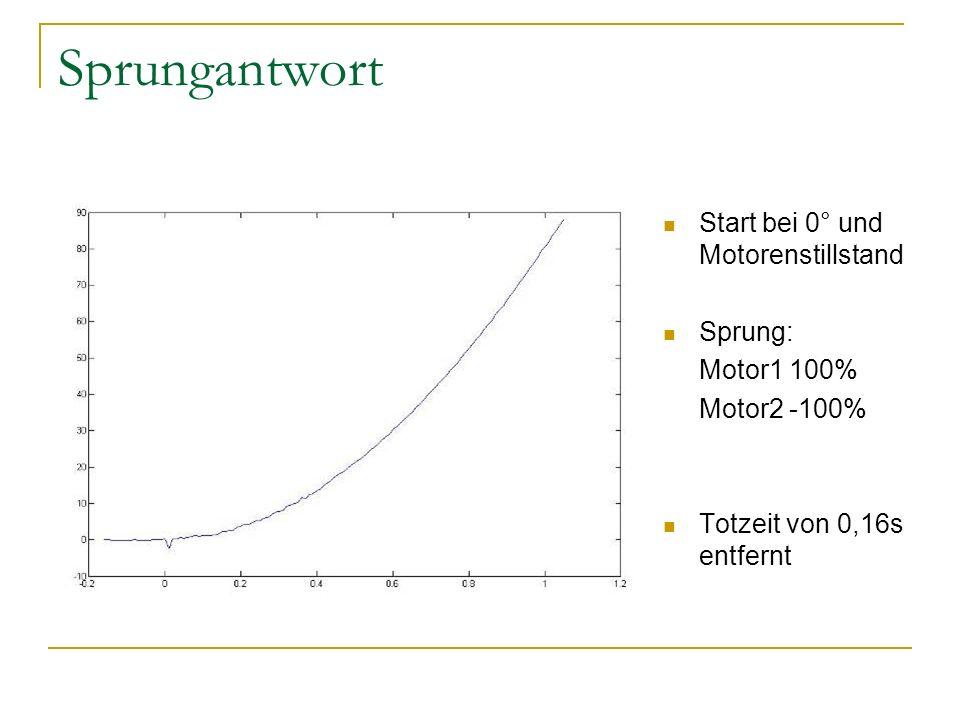 Sprungantwort Start bei 0° und Motorenstillstand Sprung: Motor1 100% Motor2 -100% Totzeit von 0,16s entfernt