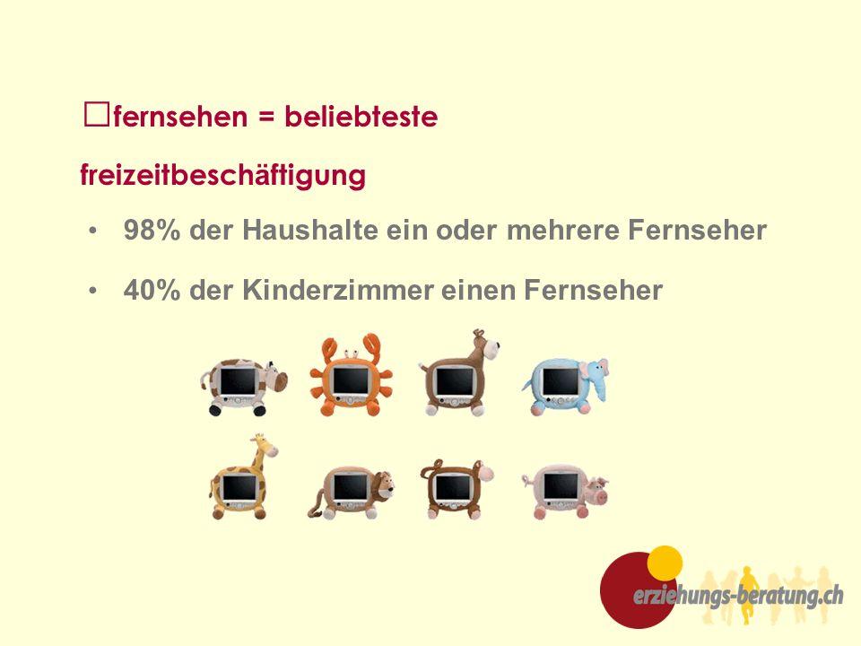 fernsehen = beliebteste freizeitbesch ä ftigung 98% der Haushalte ein oder mehrere Fernseher 40% der Kinderzimmer einen Fernseher