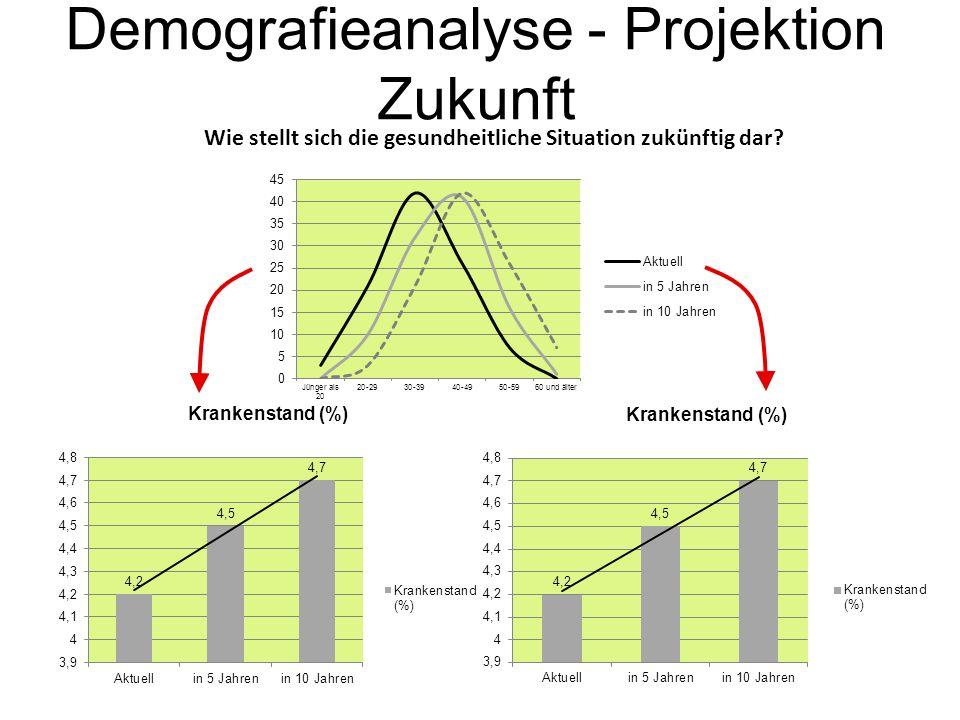 Demografieanalyse - Projektion Zukunft Wie stellt sich die gesundheitliche Situation zukünftig dar?