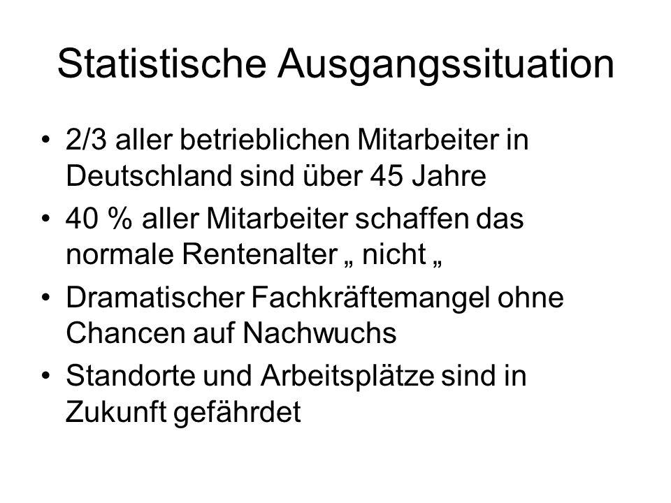 Statistische Ausgangssituation 2/3 aller betrieblichen Mitarbeiter in Deutschland sind über 45 Jahre 40 % aller Mitarbeiter schaffen das normale Rente