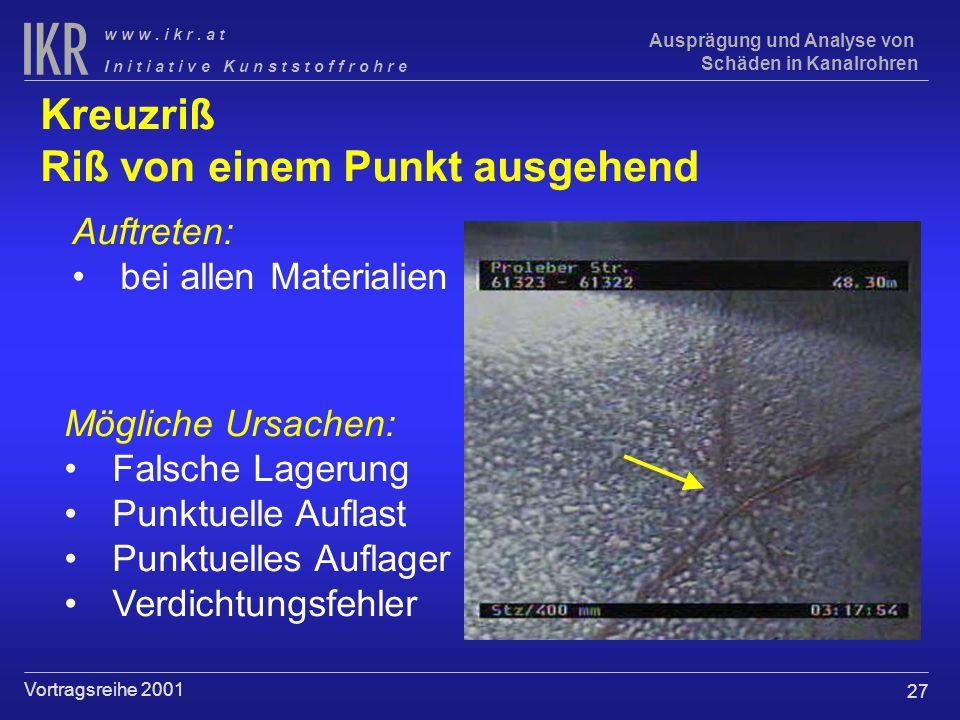 27 I n i t i a t i v e K u n s t s t o f f r o h r e w w w. i k r. a t Vortragsreihe 2001 Ausprägung und Analyse von Schäden in Kanalrohren Kreuzriß R