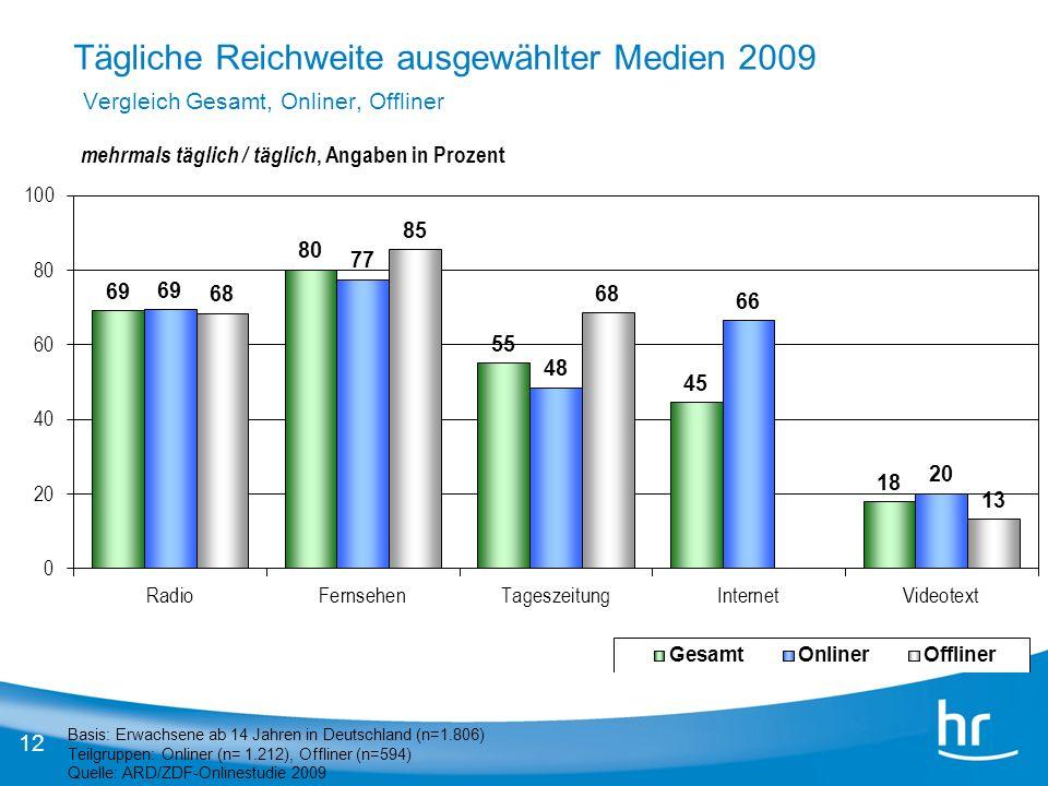 12 Basis: Erwachsene ab 14 Jahren in Deutschland (n=1.806) Teilgruppen: Onliner (n= 1.212), Offliner (n=594) Quelle: ARD/ZDF-Onlinestudie 2009 mehrmal