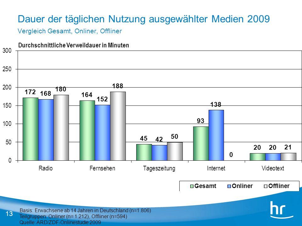 13 Basis: Erwachsene ab 14 Jahren in Deutschland (n=1.806) Teilgruppen: Onliner (n= 1.212), Offliner (n=594) Quelle: ARD/ZDF-Onlinestudie 2009 Durchsc