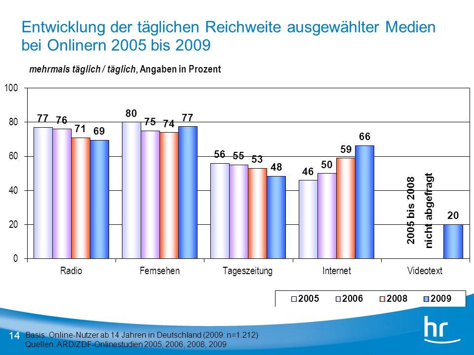 14 Basis: Online-Nutzer ab 14 Jahren in Deutschland (2009: n=1.212) Quellen: ARD/ZDF-Onlinestudien 2005, 2006, 2008, 2009 mehrmals täglich / täglich,